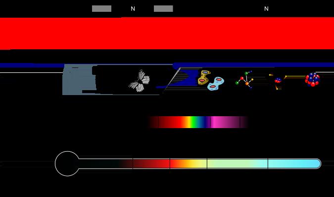 UV light on electromagnetic spectrum