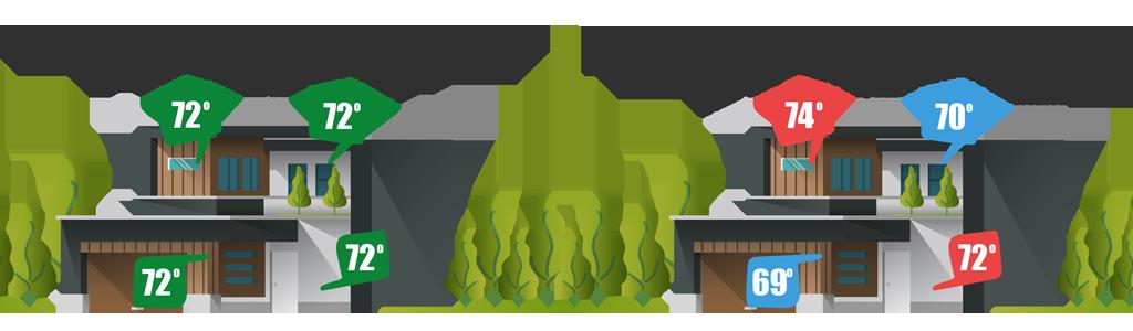 Comparing Zone HVAC vs Non Zone HVAC